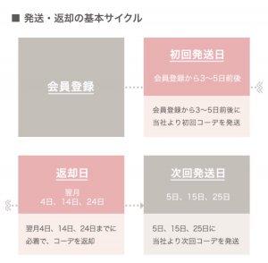 基本サイクル